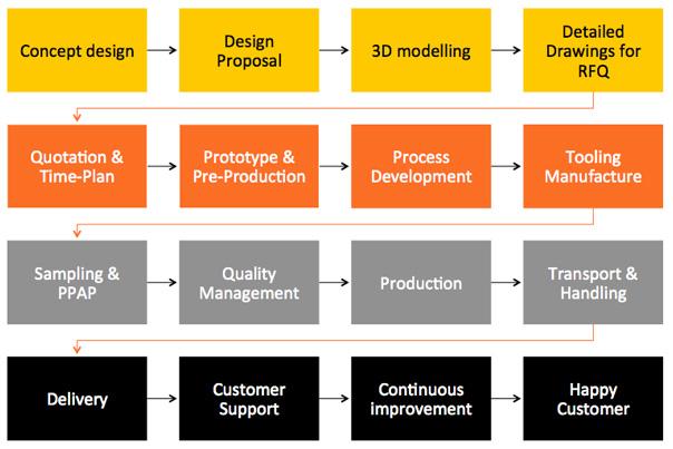 Final-Process-slide